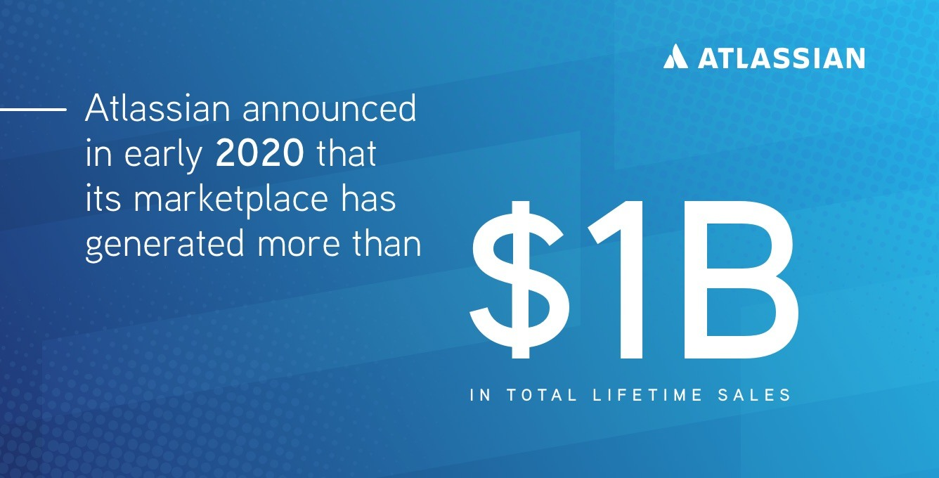 Atlassian announced in early 2020 that its marketplace has generated more than $1B in total lifetime sales