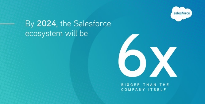 By 2024, the Salesforce ecosystem will be six times bigger than the company itself