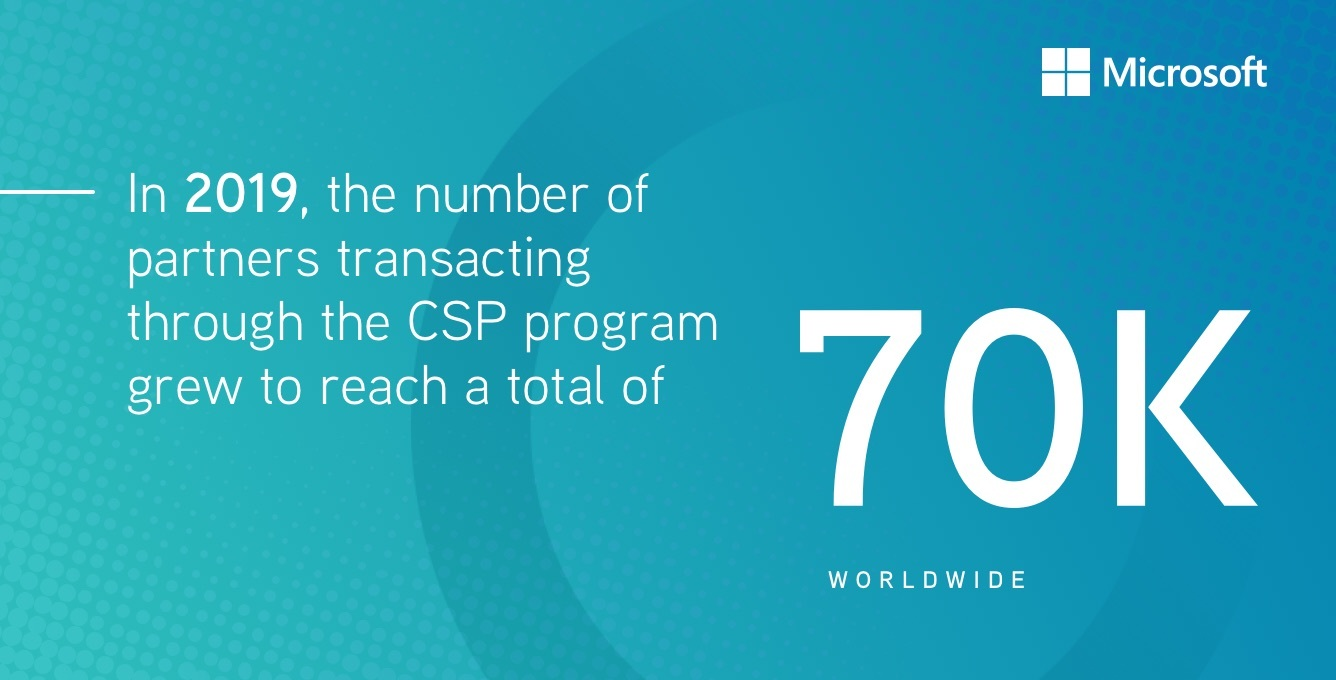 In 2019, the number of partners transacting through the CSP program grew to a total of 70,000 worldwide
