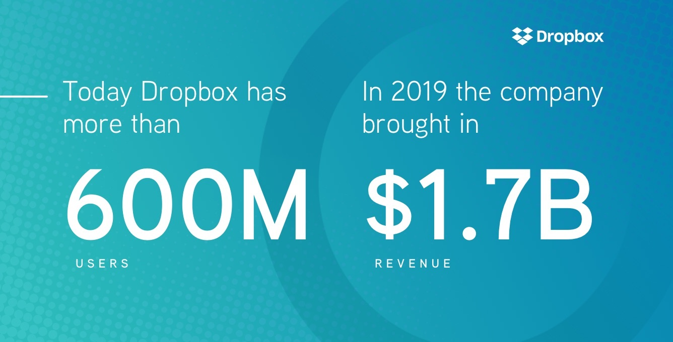 Today, Dropbox has more than 600 million users and brought in $1.7B in revenue in 2019