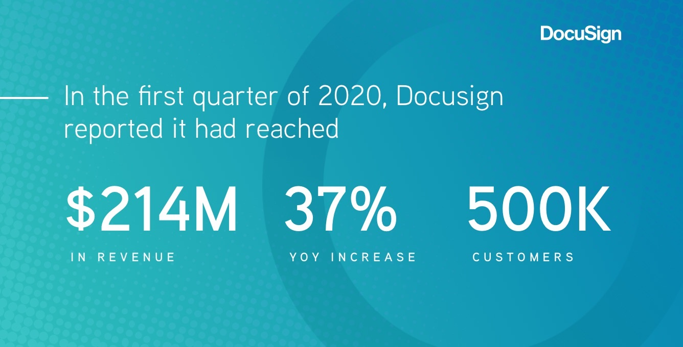 DocuSign reported it has reached $214M in revenue, 37% YoY increase, and 500K customers