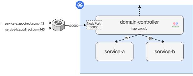 """domain"