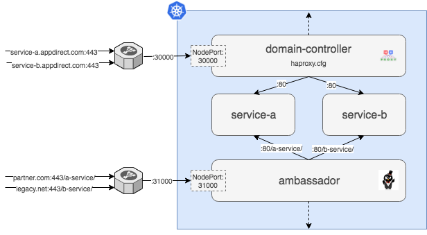 Evolution of the AppDirect Kubernetes Network… - AppDirect